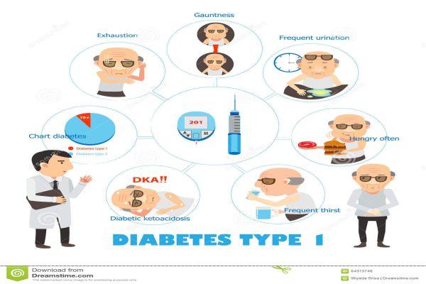 Dấu hiệu và triệu chứng của tiểu đường type 1