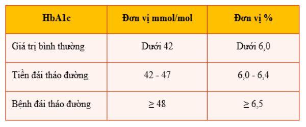 Chỉ số HbA1c của người bình thường