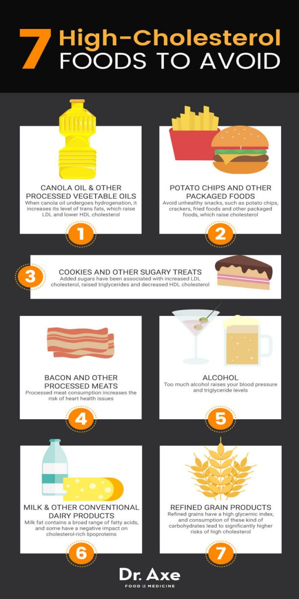 Thực phẩm chứa nhiều Cholesterol