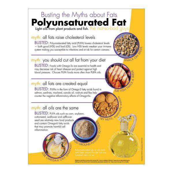 Chất béo đa không bão hòa polyunsaturated fat