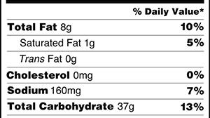 Thành phần dinh dưỡng cần hạn chế (Limit these Nutrients)